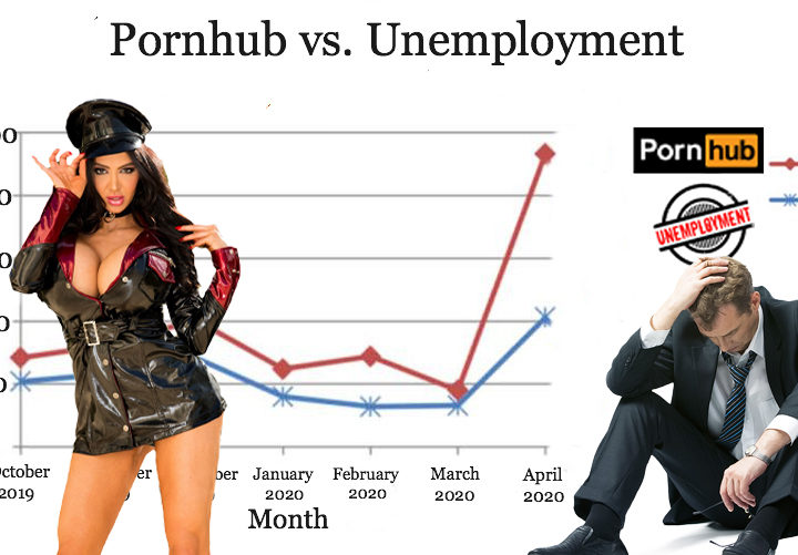 Math Is Beautiful: The U.S. Unemployment Graph Perfectly Matches Pornhub Traffic