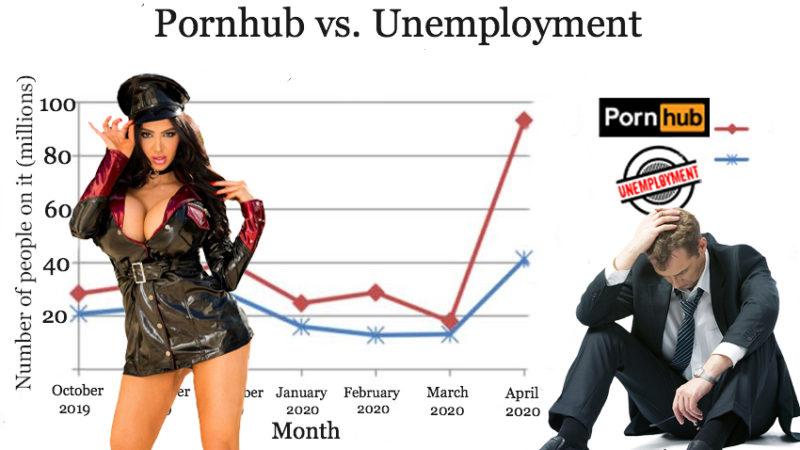 Math Is Beautiful: The U.S. Unemployment Graph Perfectly Matches Pornhub Traffic